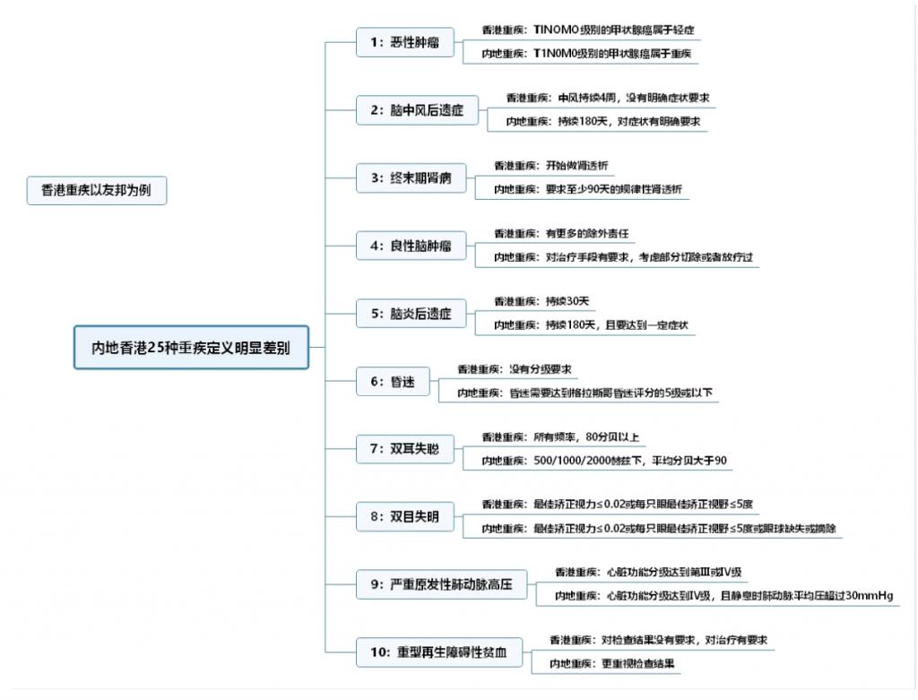 内地香港25种重疾定义对比