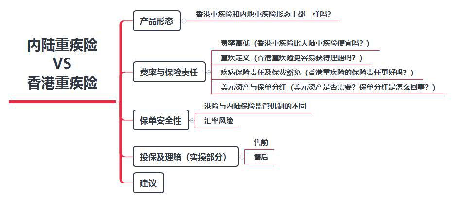 内陆重疾险与香港重疾险对比