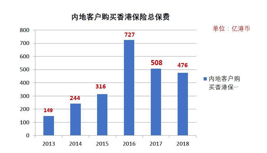 近年来内地客户赴港投保数据