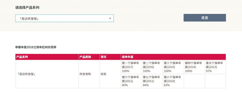 """香港友邦""""部分产品过往实现率"""