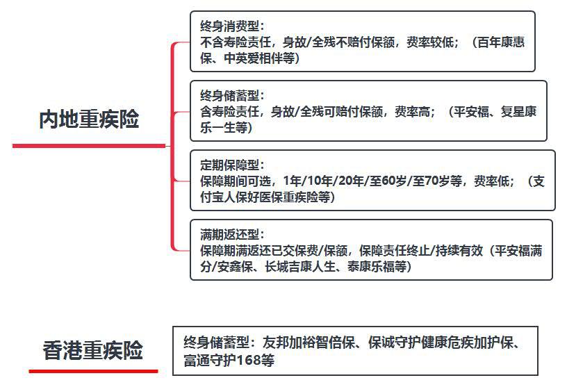 香港重疾险与内地重疾险的区别
