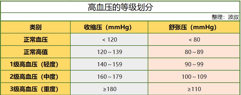 高血压等级划分