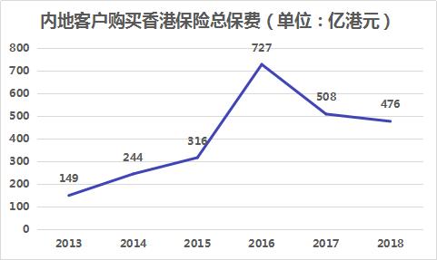 内地客户购买香港保险总保费