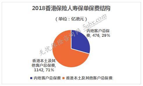 2018香港保险人寿保单保费结构