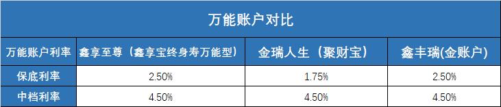 万能账户保底利率和中档利率(教育金保险)