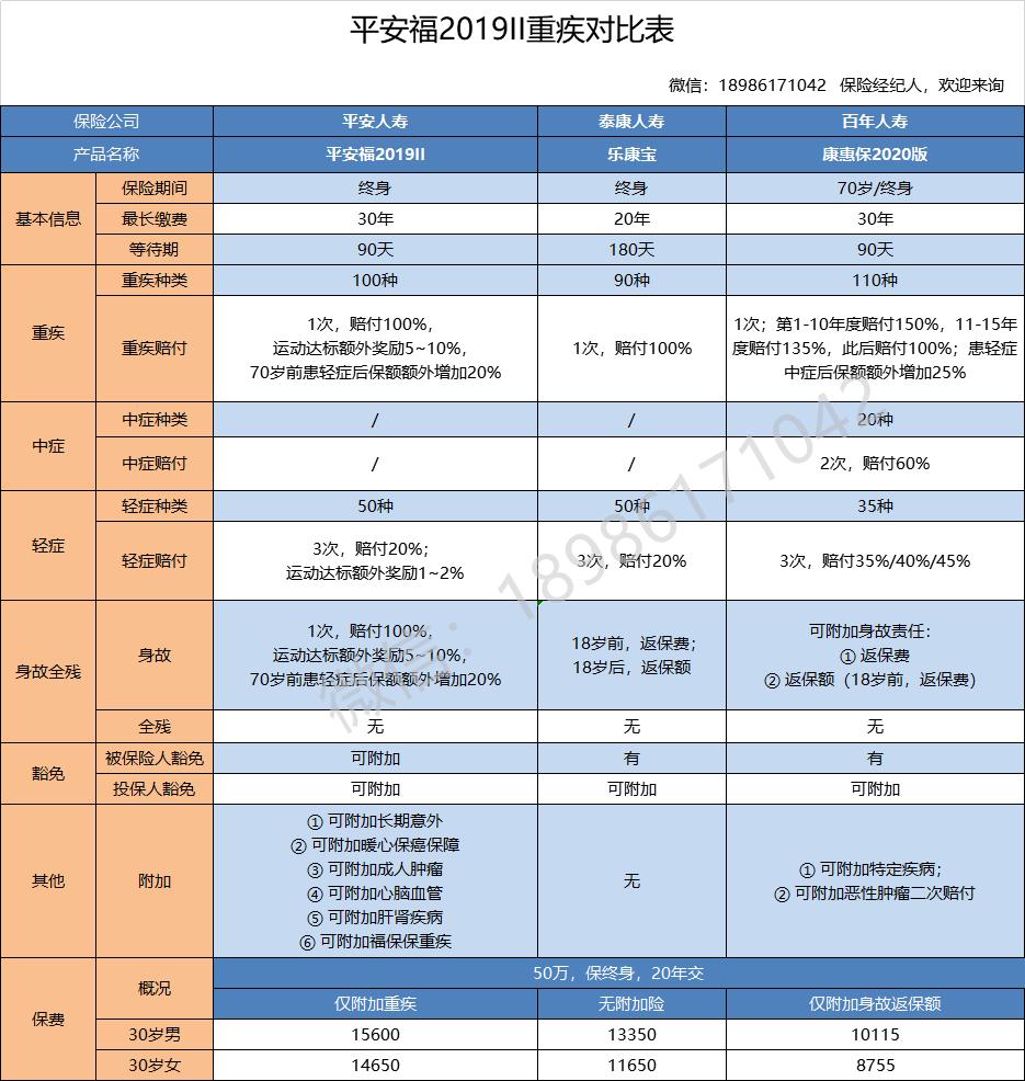 平安福2019Ⅱ版重疾对比