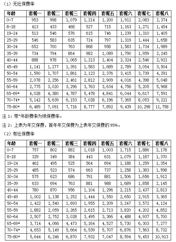 乐健一生2019版的优点4-更亲民的价格-住院费率