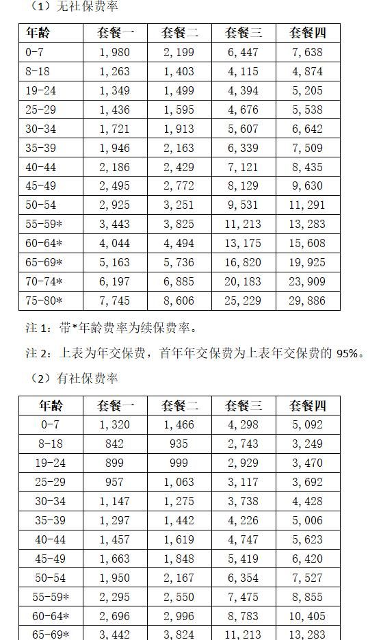 乐健一生2019版的优点4-更亲民的价格-门诊费率