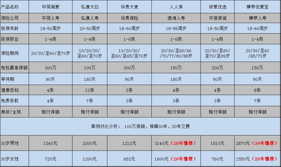 6款定期寿险产品对比和点评