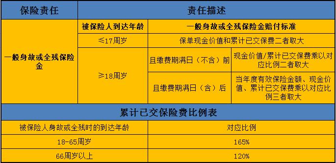 信泰锦绣传承增额终身寿险
