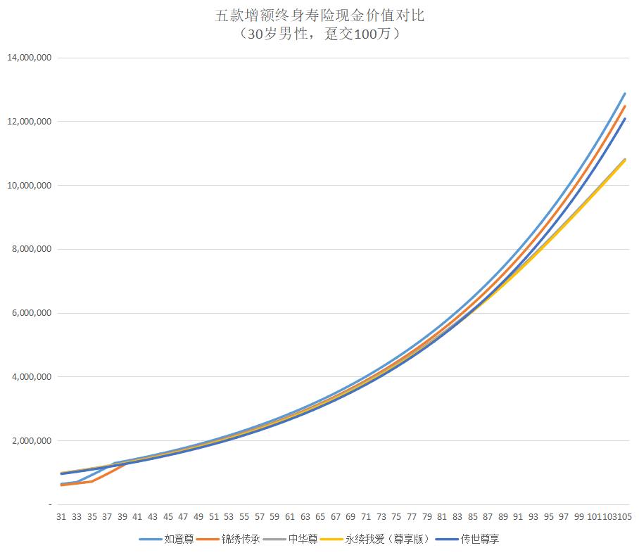 五款增额终身寿险现金价值对比图-30岁男性,趸交100万