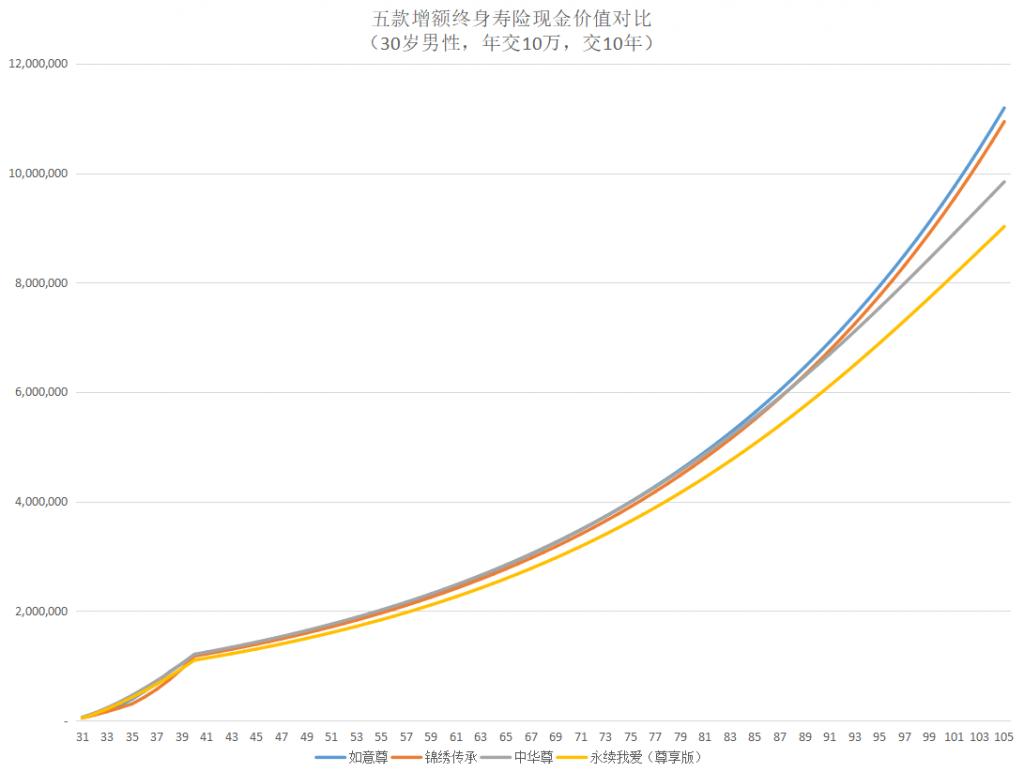 五款增额终身寿险现金价值对比图-30岁男性,年交10万交10年