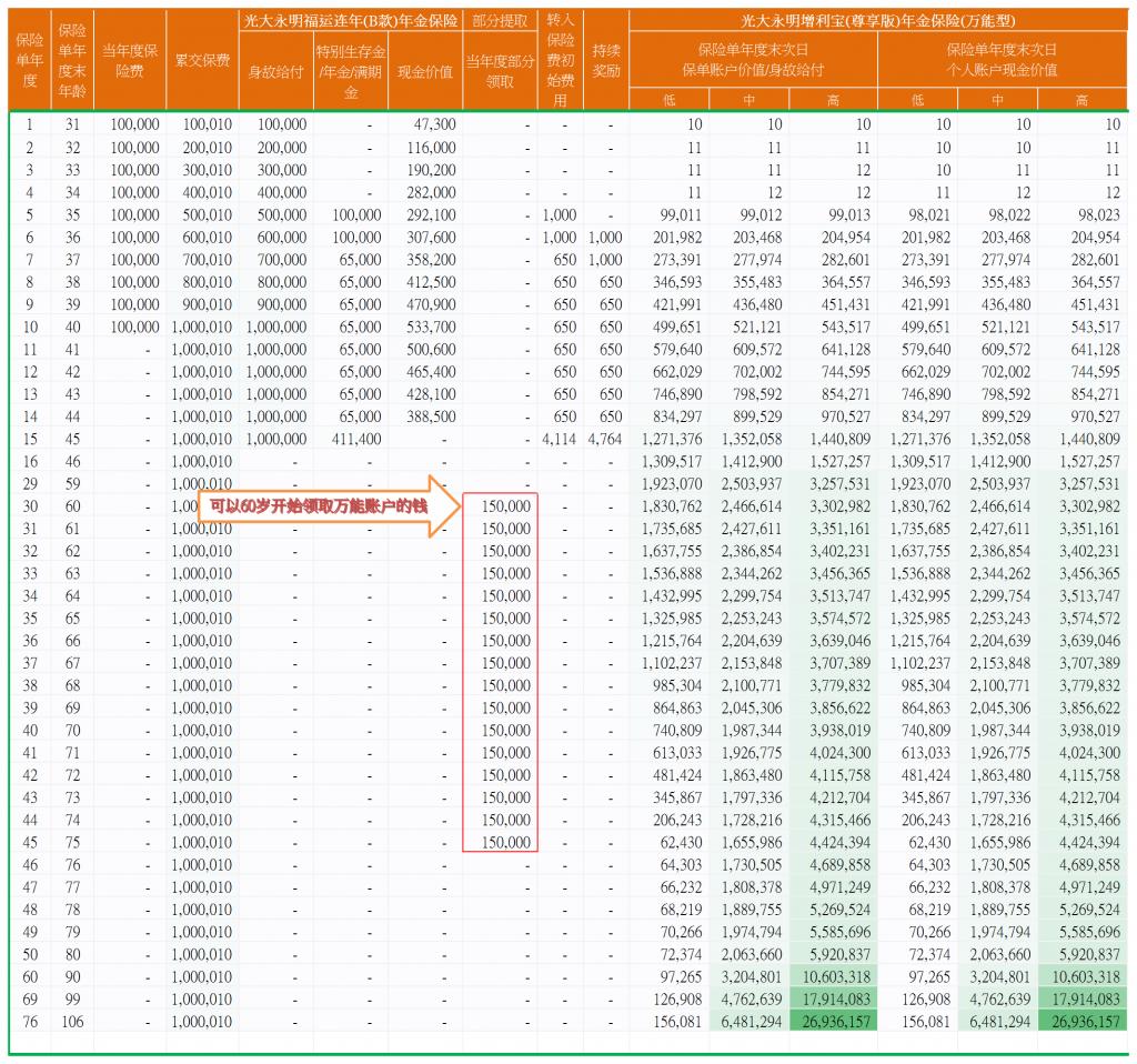 光大永明福运连年B款式预定利率4.025%的养老金保险