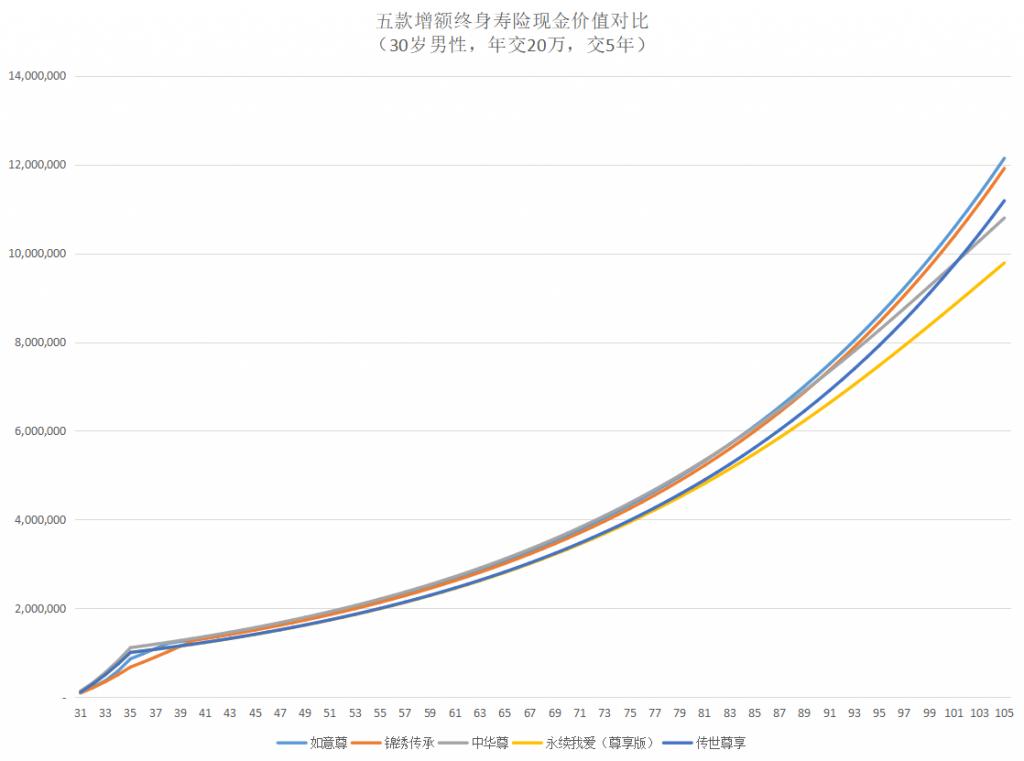 五款增额终身寿险现金价值对比图-30岁男性,年交20万交5年