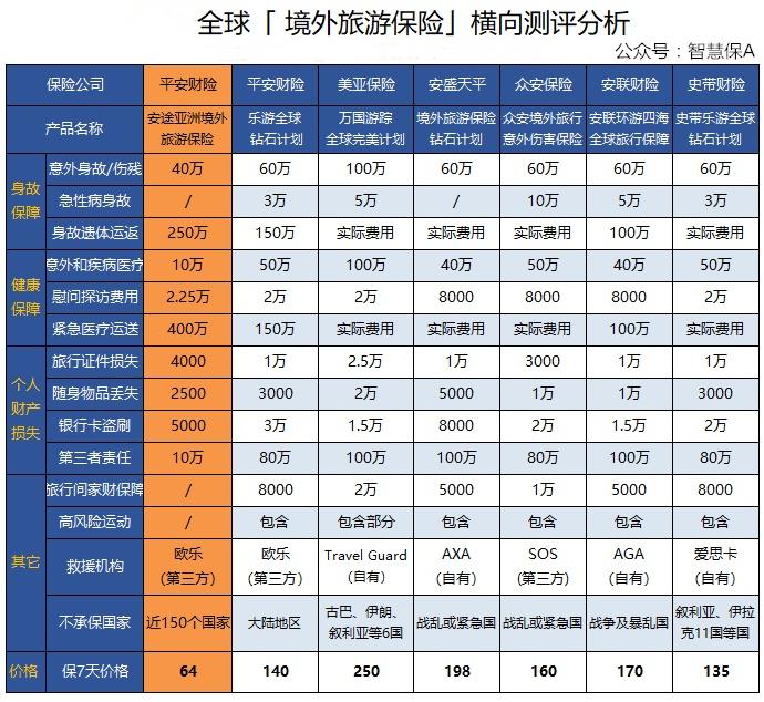 7款境外旅游保险产品的对比评测