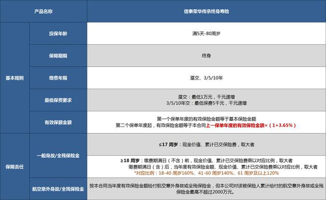 荣华传承增额终身寿产品形态