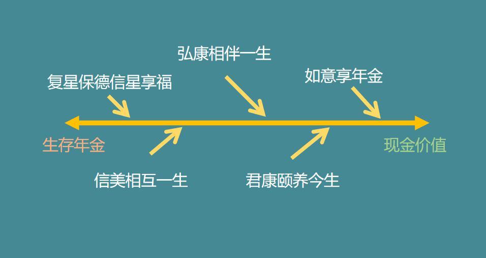 预定利率4.025%年金