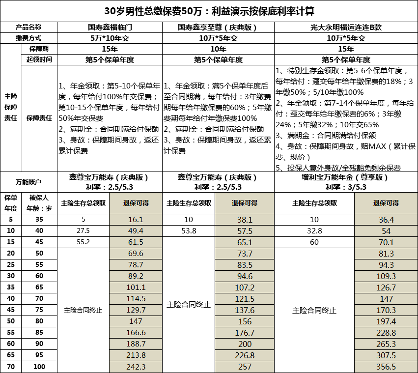中国人寿鑫福临门年金保险怎么样?
