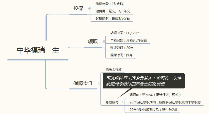 中华联合人寿福瑞一生纯养老年金保险怎么样?年领取养老金高于自在人生!