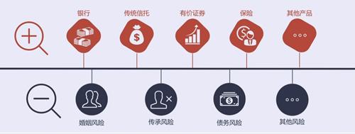 信托怎么买?保险金信托在降低信托门槛的同时实现资产隔离、传承与管理