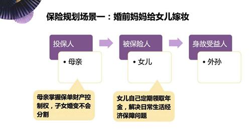 如何保护婚前财产?新民典法调整后,如何通过保单规划保护婚前个人财产