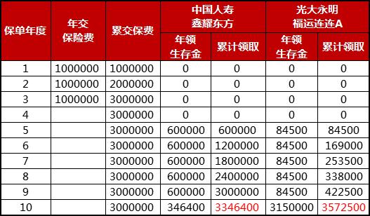 中国人寿鑫耀东方年金保险怎么样?国寿2021开门红值得买吗?