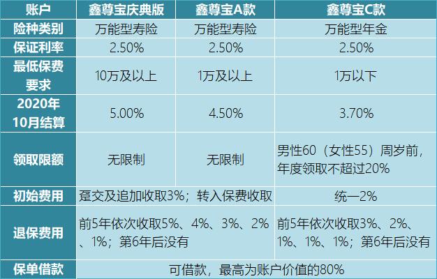 国寿鑫尊宝万能账户
